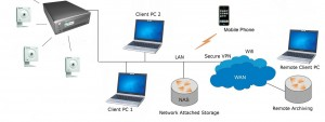 IP CCTV Solution